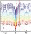 vortex spectra